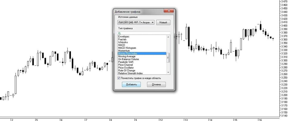 Рис. 5. Выбор индикатора Money Flow Index из списка окна «Добавление графика»