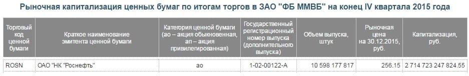 Рис. 1. Капитализация компании «Роснефть»