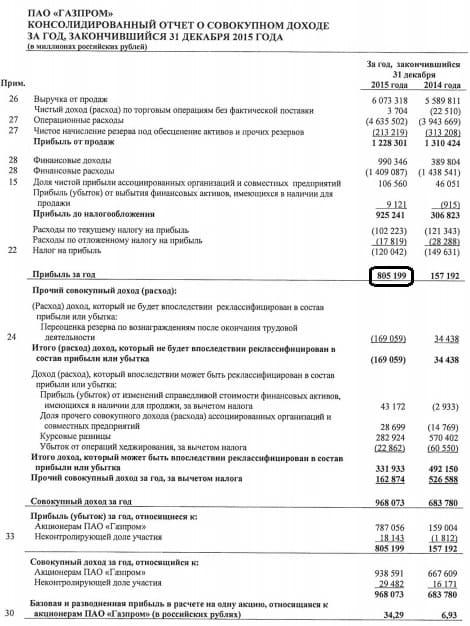 Рис. 2. Отчет о прибылях убытках компании Газпром за 2015 год