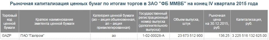 Рис. 1. Капитализация эмитентов на сайте Московской биржи