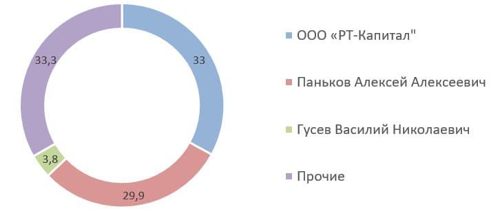 Источник: список аффилированных лиц ОАО «ДЗРД» на 31.03.2020