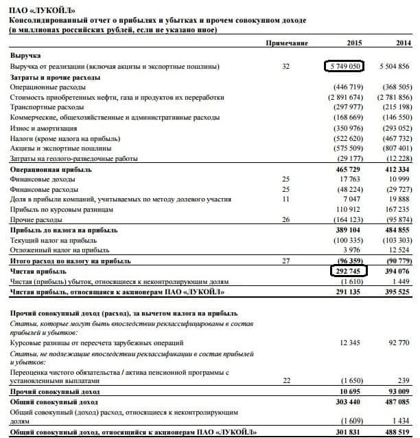 Рис. 1. Отчет о прибылях убытках компании Лукойл за 2015 год