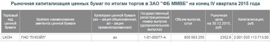 Рис. 2. Капитализация компании «Лукойл» за 2015 год