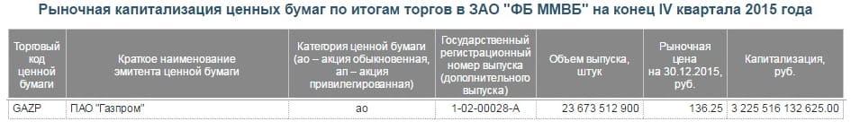 Рис. 4. Количество выпущенных акций компании «Газпром»