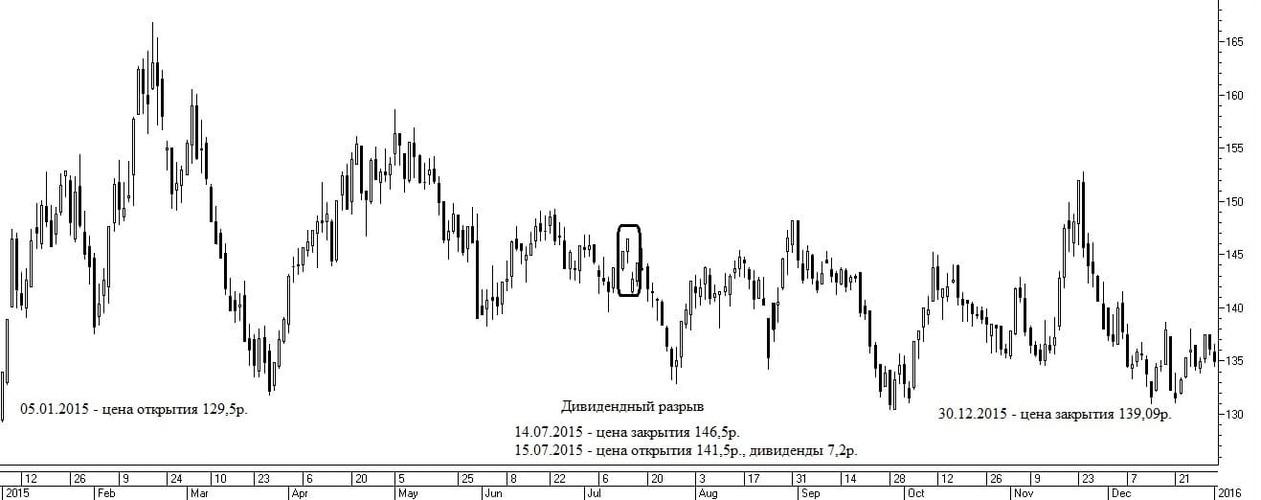 Рис. 3. График акций компании «Газпром» за 2015 год