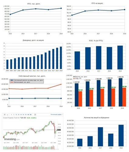 Рис. 3. Источники: EDGAR: ESS, Дивидендная история по данным компании, График акции на investing.com