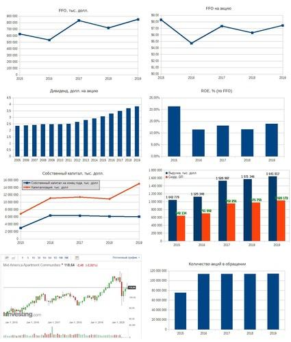 Рис. 4. Источники: EDGAR: MAA, Дивидендная история по данным компании, График акции на Investing.com