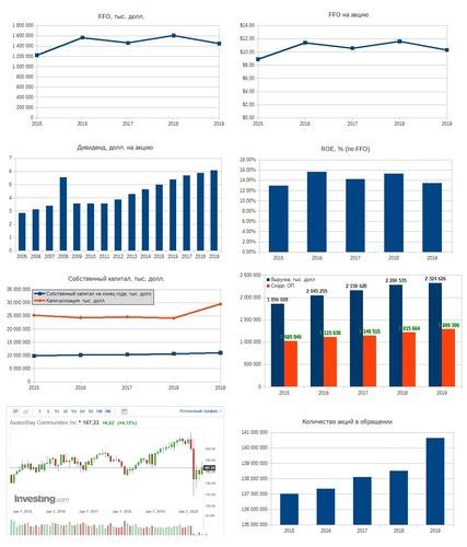 Рис. 2. Источники: EDGAR: AVB, Дивидендная история по данным компании, График акции на investing.com