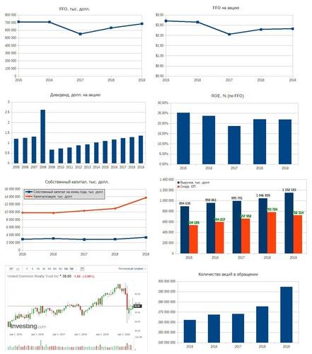 Рис. 5. Источники: EDGAR: UDR, Дивидендная история на портале investing.com, График акции на investing.com