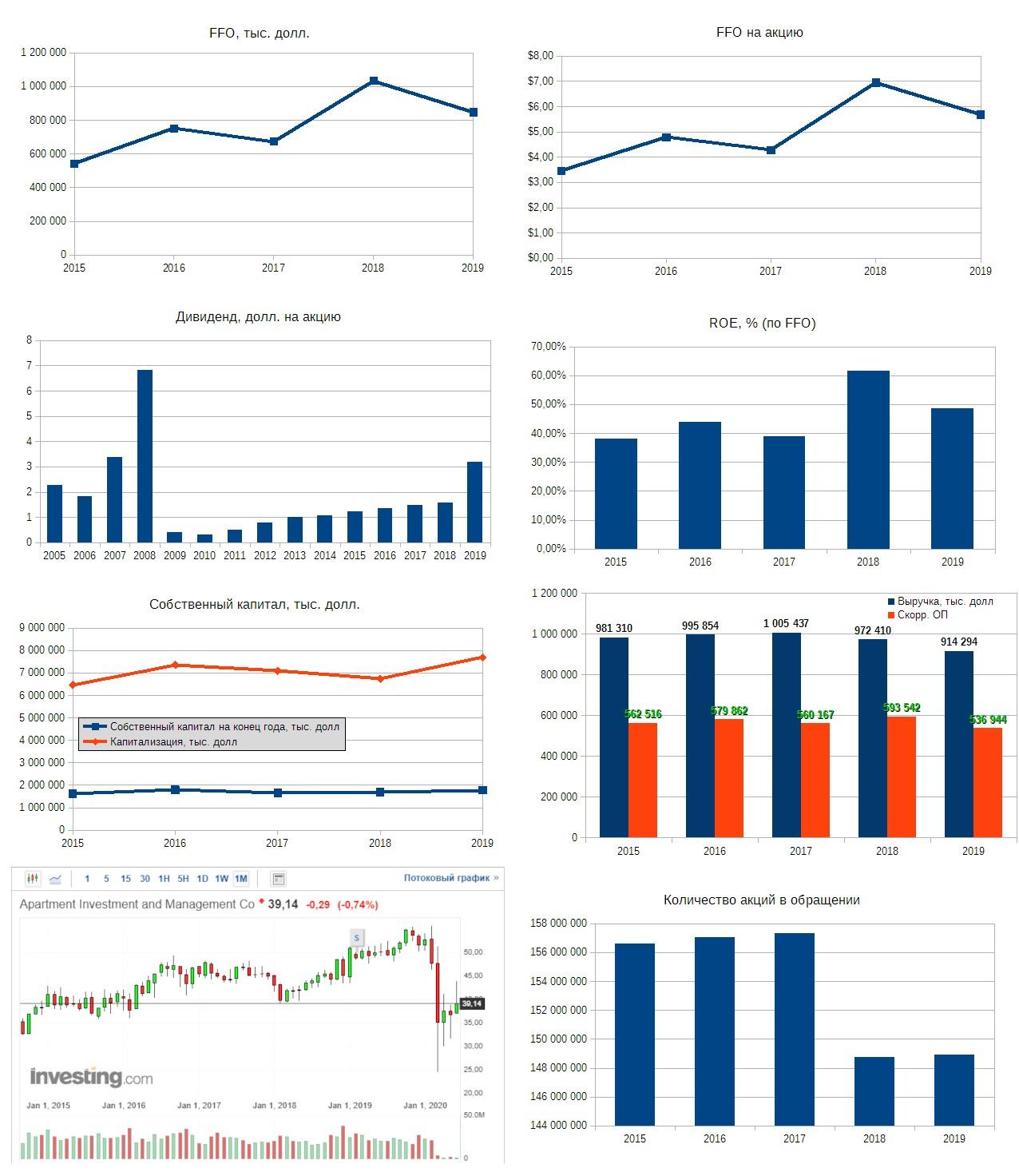 Рис. 1. Источники: EDGAR: AIV, Дивидендная история по данным компании, График акции на investing.com