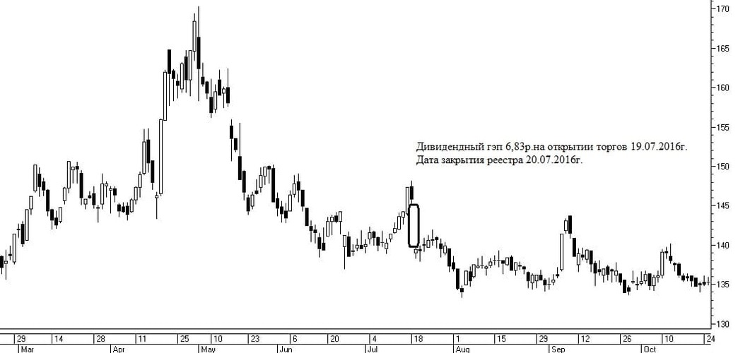 Рис. 3. Дивидендный гэп в акциях «Газпрома» с учетом режима Т+2 в 2016 г.