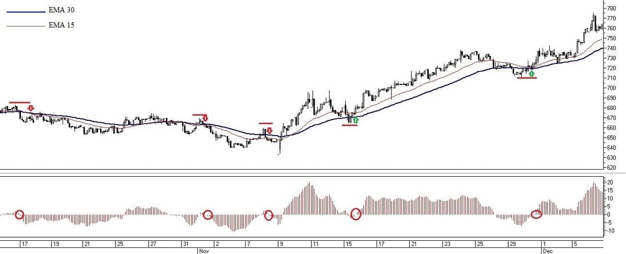 Рис. 2. Торговые сигналы по индикаторам АО и двум скользящим средним