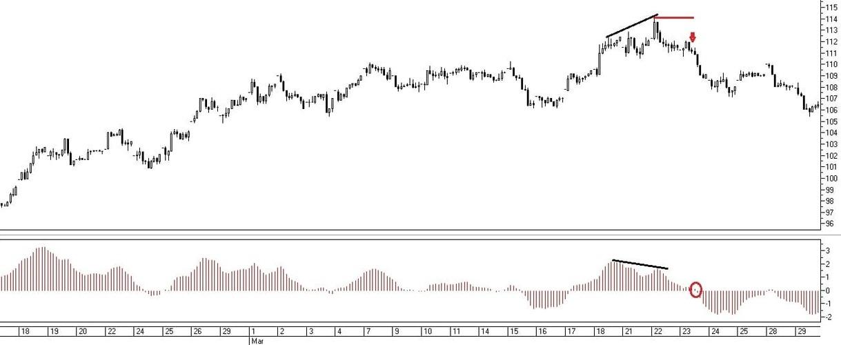 Рис. 3. Сигнал на совершение сделки при дивергенции между индикатором АО и ценой