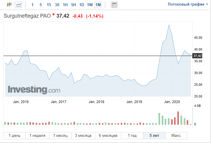 Рис. 2. График котировок акций ПАО «Сургутнефтегаз» за последние пять лет. Источник: investing.com