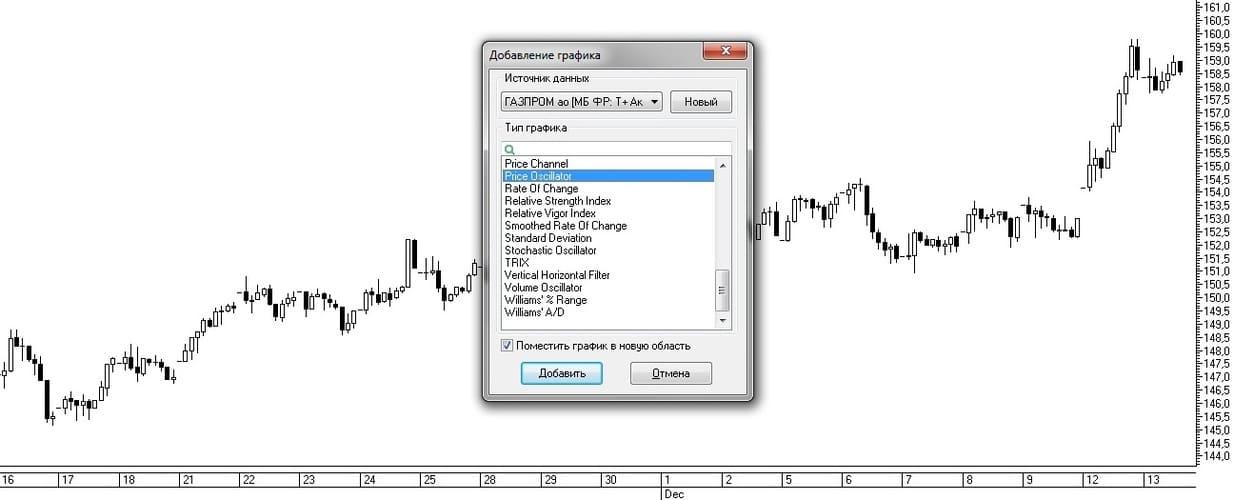 Рис. 5.  Выбор индикатора Price Oscillator из списка индикаторов в окне Добавление графика.