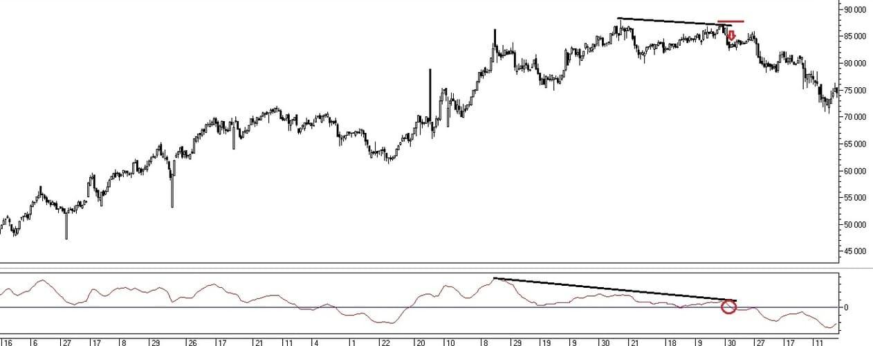 Рис. 3.  Сигналы на совершение сделок по индикатору Price Oscillator при дивергенции с ценой
