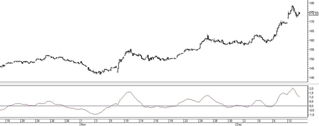 Рис. 1.  Отображение индикатора Price Oscillator в торговом терминале QUIK