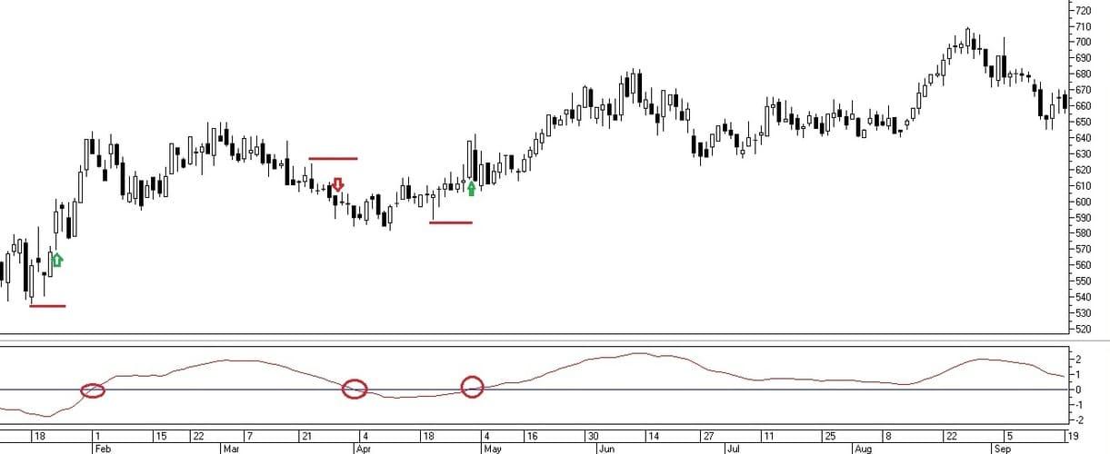 Рис. 2.  Сигналы на совершение сделок по индикатору Price Oscillator при пересечении нулевого уровня