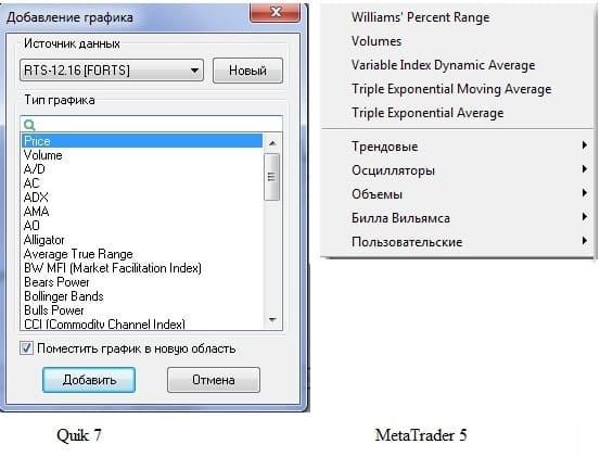 Рис. 1. Списки доступных индикаторов Quik 7 и MetaTrader 5