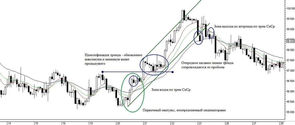 Рис. 2. Определение тренда с помощью линий тренда и системы трех СкСр