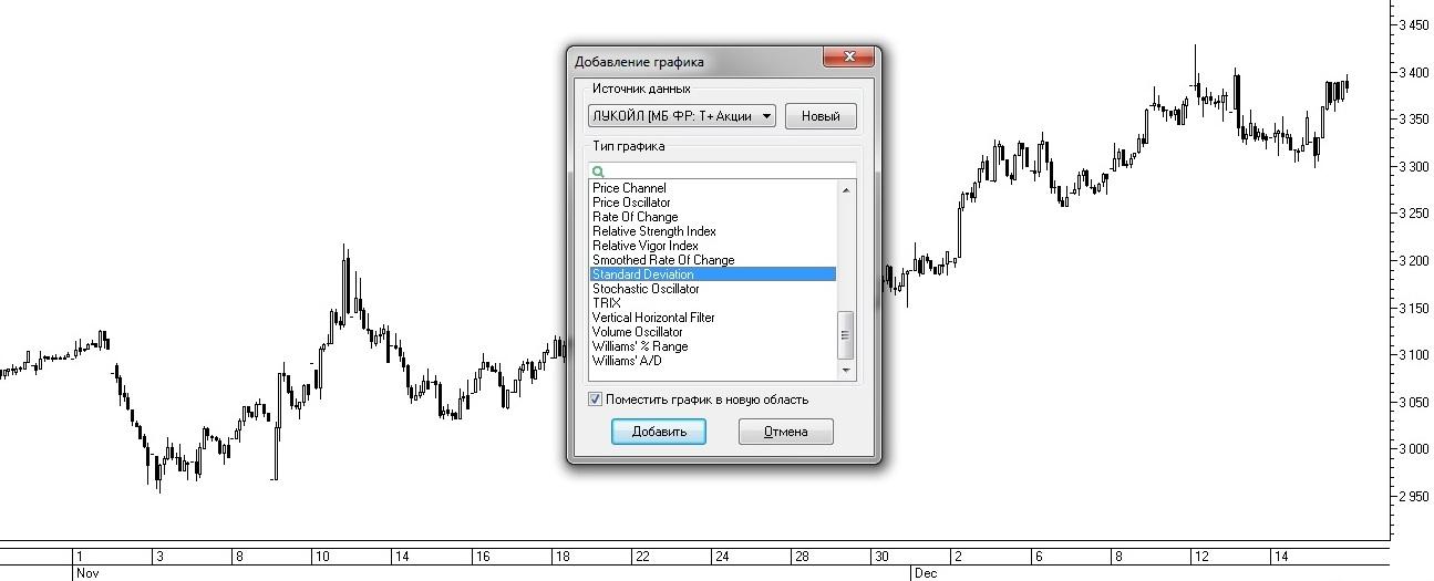 Рис. 4. Выбор индикатора Standard Deviation из списка доступных индикаторов в окне Добавление графика
