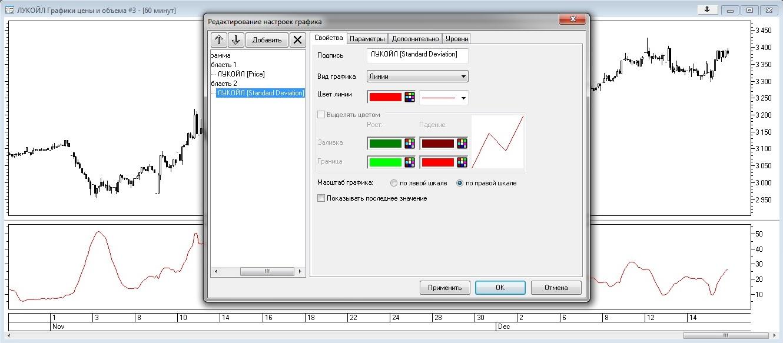 Рис. 6. Редактирование цветовых настроек индикатора Standard Deviation