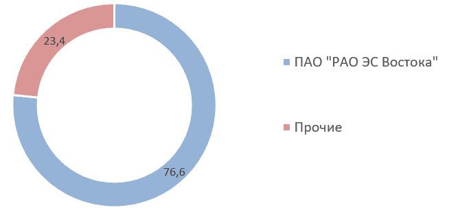 Источник: список аффилированных лиц ПАО «Сахалинэнерго» на 31.03.2020