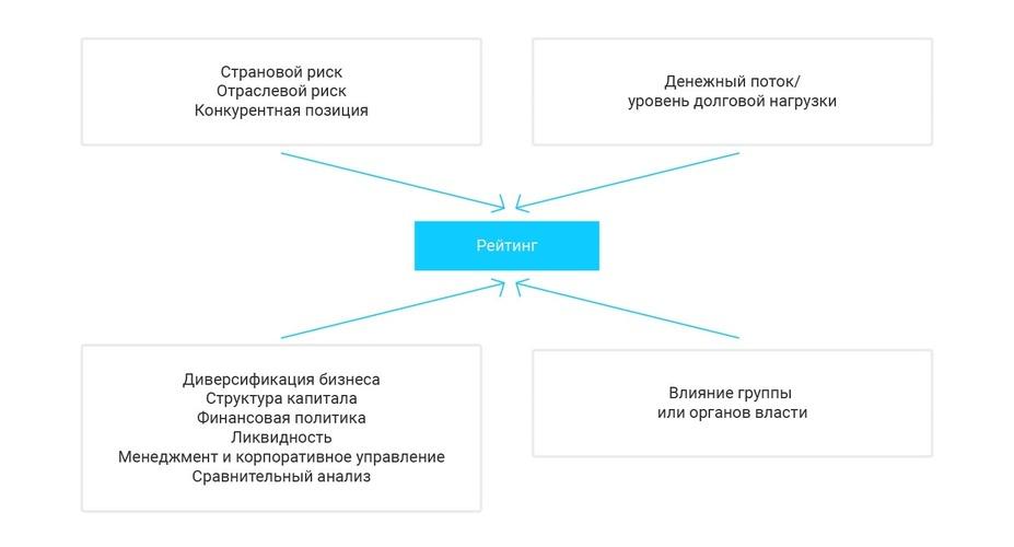 Рис. 3. Схема изучения эмитента для присвоения кредитного рейтинга