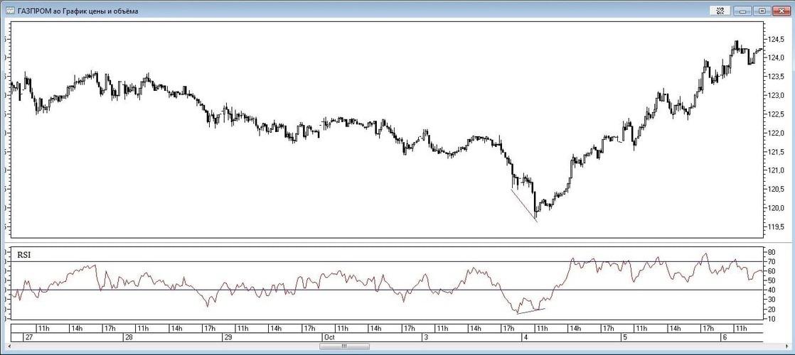 Рис. 2. Дивергенция цены и индикатора RSI