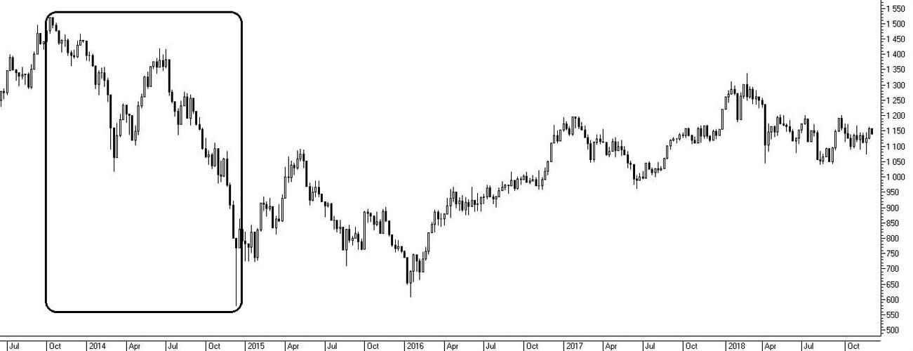 Рис. 2. Рыночный риск Индекс РТС