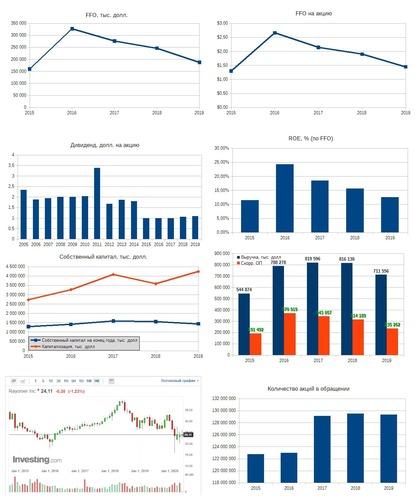 Рис. 1. Источники: EDGAR: RYN, Дивидендная история на сайте компании, График на investing.com