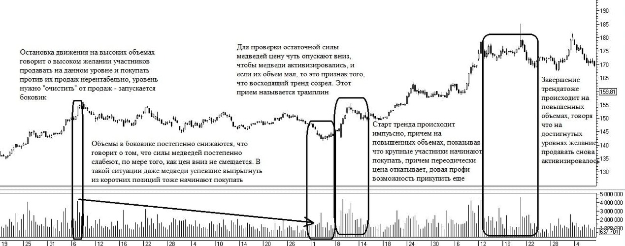 Рис. 5. Динамика тренда с точки зрения объемов торгов