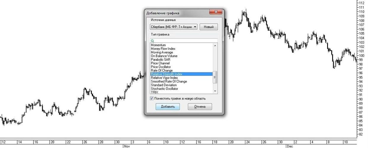 Рис. 6. Выбор индикатора RSI из списка окна «Добавление графика»