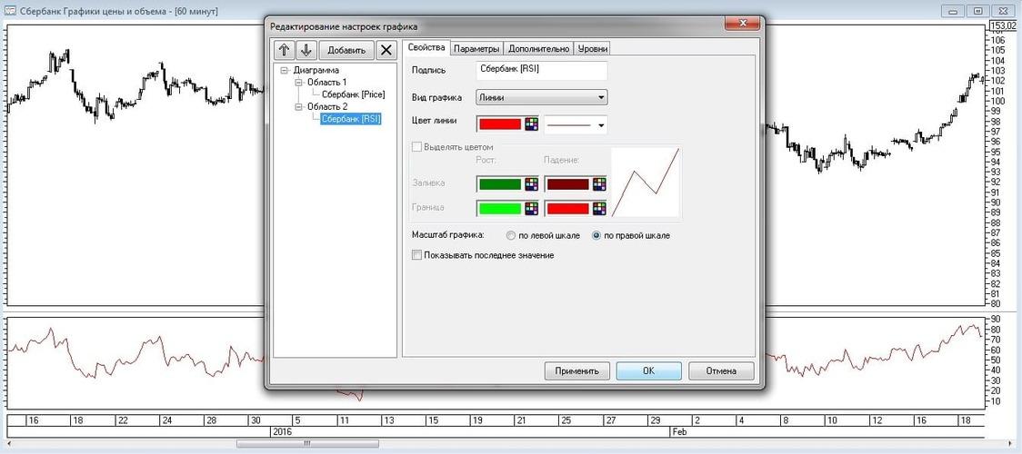 Рис. 9. Изменение параметров периода выбора минимумов и максимумов индикатора RSI