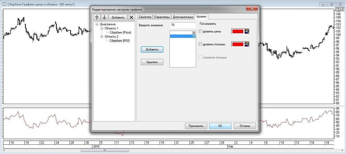 Рис. 10. Добавление уровней на график индикатора RSI во вкладке «Уровни»