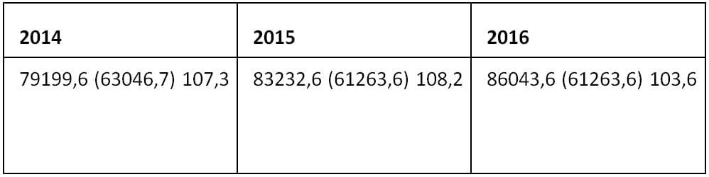 Табл. 1. ВВП России в млрд руб. номинальный (реальный к 2011 г.) и индекс дефлятор.