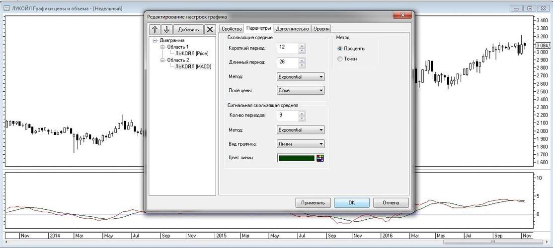 Рис. 7. Настройка параметров расчета MACD