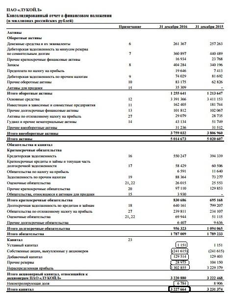 Рис. 2. Альтернативный способ расчета собственного капитала с помощью балансового отчета
