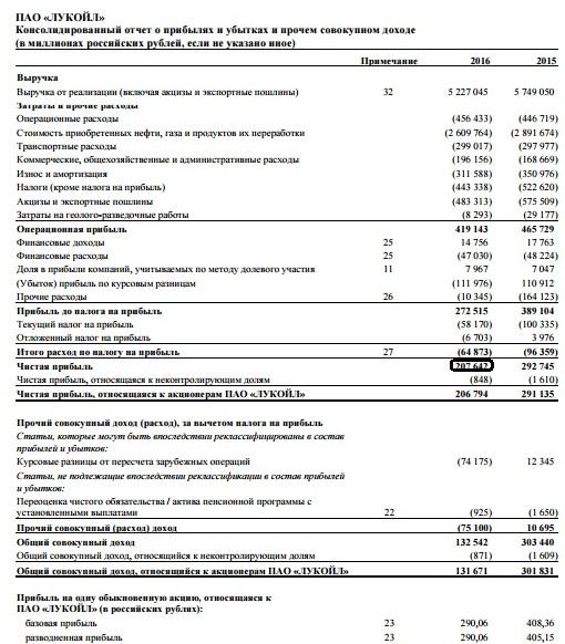 Рис. 3. Отчет о прибылях убытках компании «Лукойл» за 2016 год