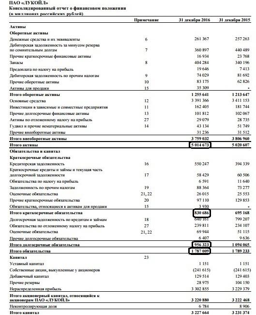 Рис. 1. Балансовый отчет компании «Лукойл» за 2016 год