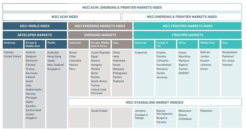 Рис. 2. Семейство индексов MSCI, взвешенное по капитализации