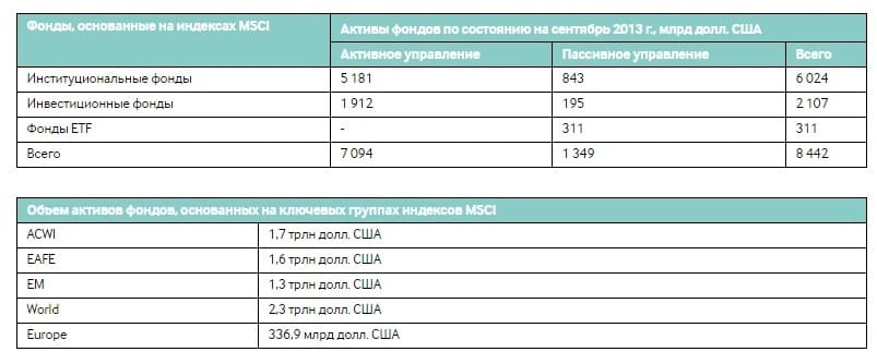 Рис. 3. Вложения фондов на основе индексов MSCI