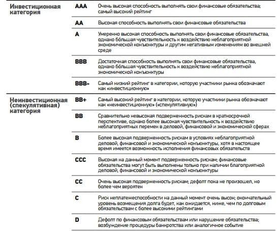 Рис. 1. Кредитные рейтинги агентства S&P