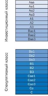 Рис. 2. Рейтинги агентства Moody's