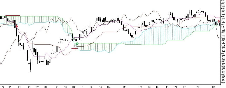 Рис. 2. Сделки по индикатору Ишимоку при выходе цены из облака
