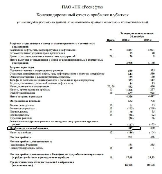 Рис. 1. Прибыль до налогообложения компании «Роснефть» за 2016 год