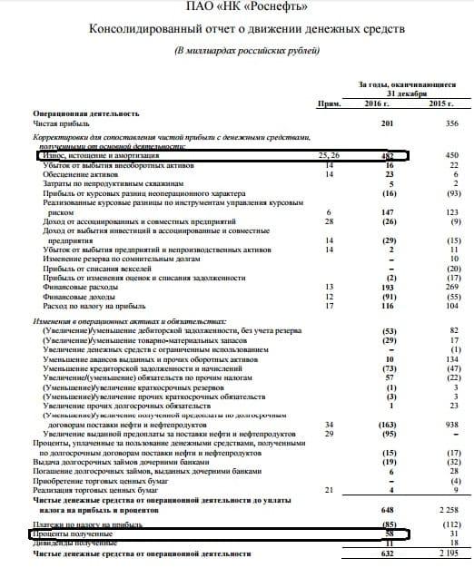 Рис. 2. Отчет о движении денежных средств компании «Роснефть» за 2016 год