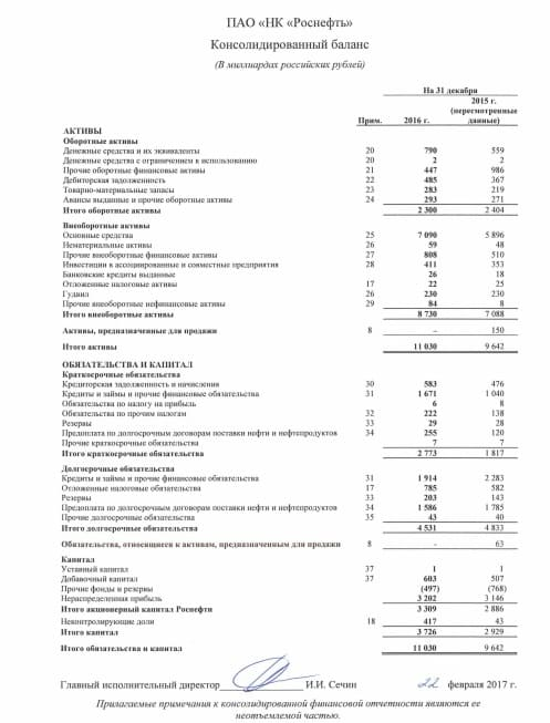 Рис 1. Балансовый отчет компании «Роснефть»