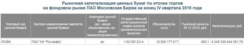 Рис. 1. Капитализация компании «Роснефть» за 2016 год