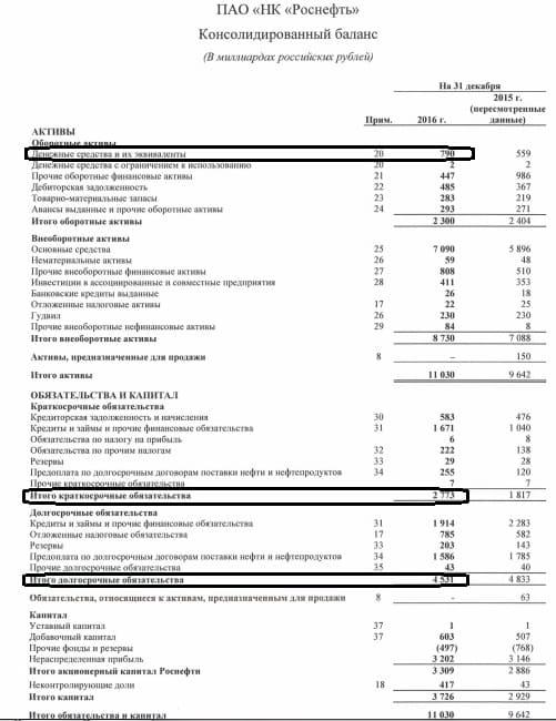 Рис. 2. Балансовый отчет компании «Роснефть» за 2016 год